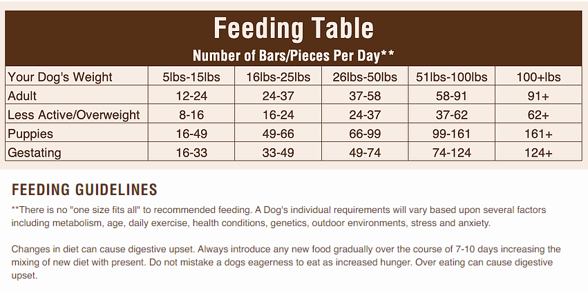 Tucker's Freeze-Dried Dog Food Feeding Guide